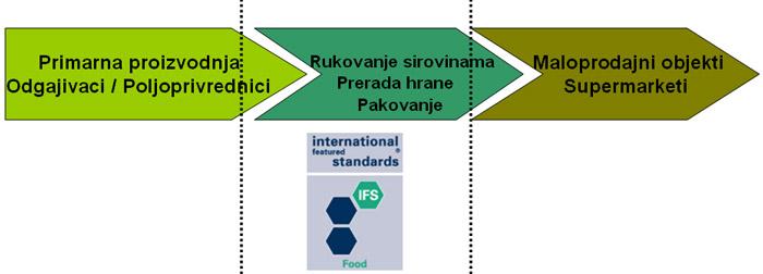 ifs-standard